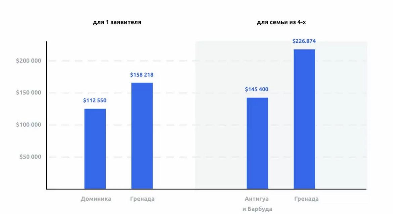 Разница в минимальных расходах заявителей на гражданство
