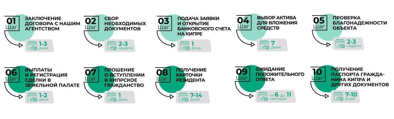 Паспорт Кипра за инвестиции и при покупке недвижимости